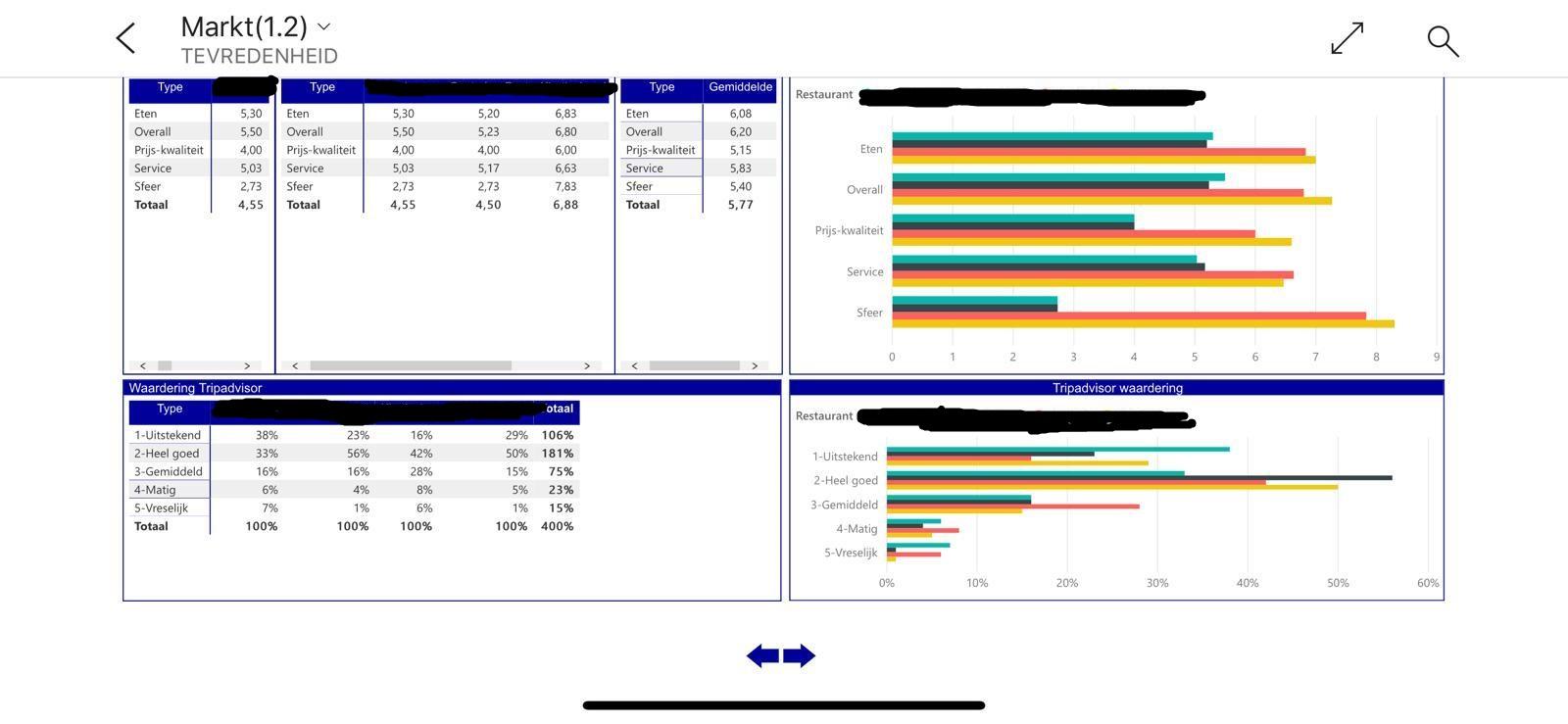 horeca resultaten verbeteren: voorbeeld dashboard