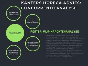 Concurrentieanalyse Kanters Horeca Advies Porter 5krachtenmodel