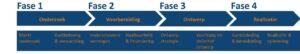 Fases Horeca Concept Ontwikkeling